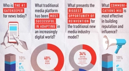 Survey 2017 - Ogilvy Media Influence