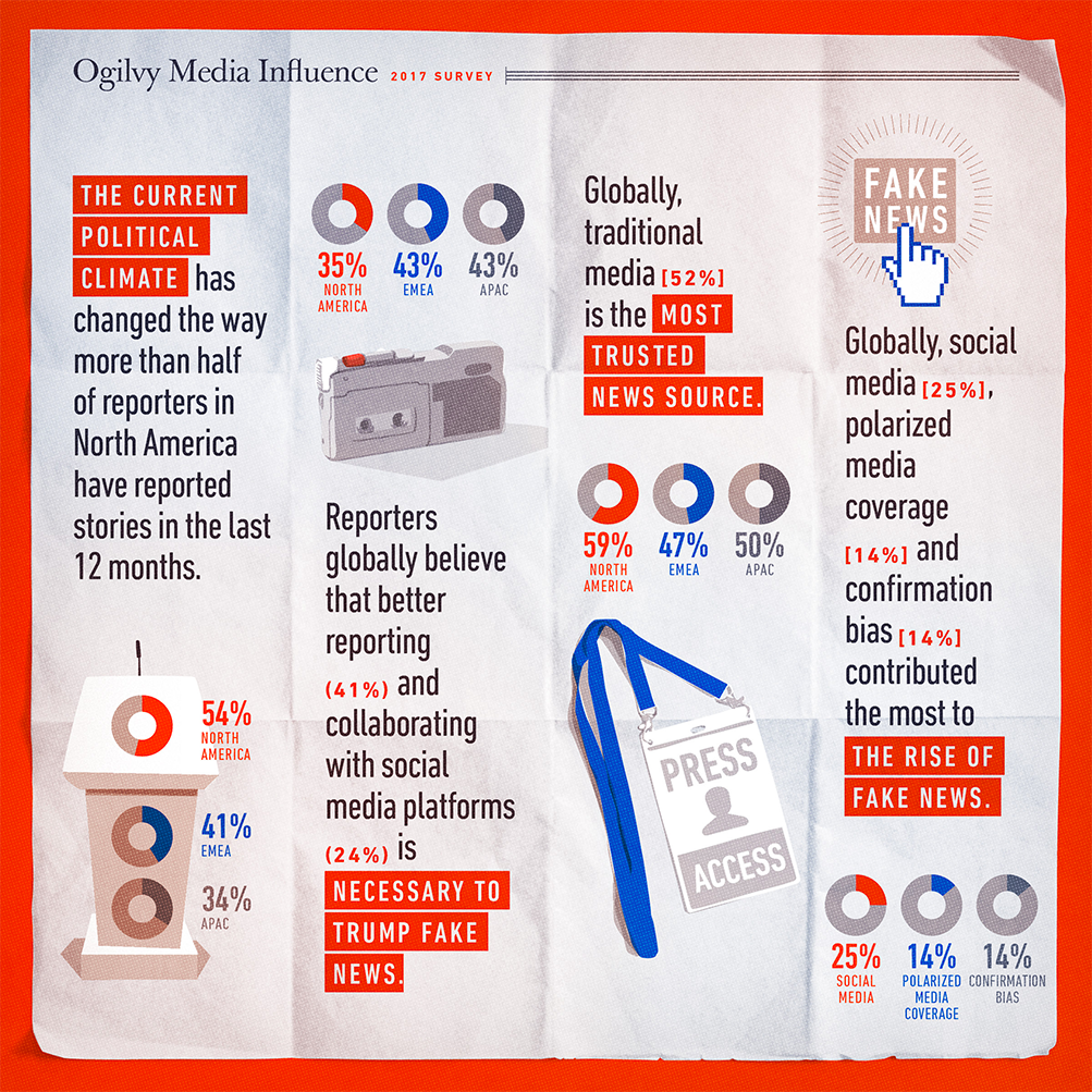 Survey 2017 - Ogilvy Media Influence - II parte
